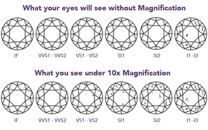 diamond clarity grades infographic