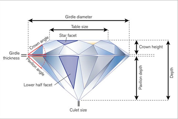 Diamonds angles and cut grade information