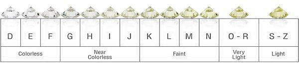 Information on Diamond Colour