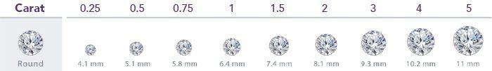Diamond Carat Size - Polished Diamonds